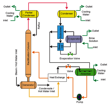 Refrigeration Double Stage Refrigeration Cycle